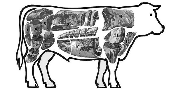 i tagli di carne