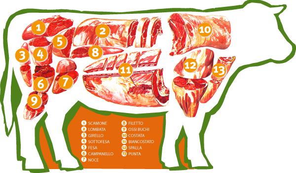 taglio di carne bovina